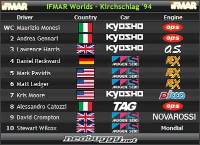 1994 IFMAR 1/8 Buggy World Championships - Kirchschlag, Austria