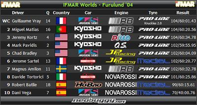 2004 IFMAR 1/8 Buggy World Championships - Furulund, Sweden