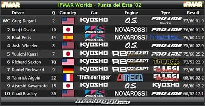 2002 IFMAR 1/8 Buggy World Championships - Punta del Este, Uruguay