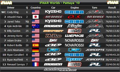 2010 IFMAR 1/8 Buggy World Championships - Pattaya, Thailand