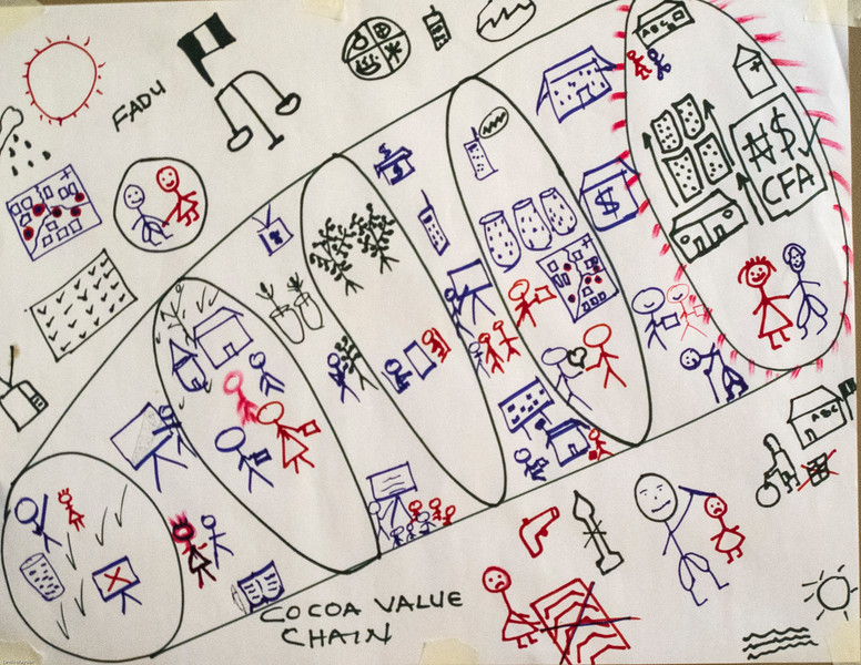 Vision Journey for GALS in Cocoa Value Chain