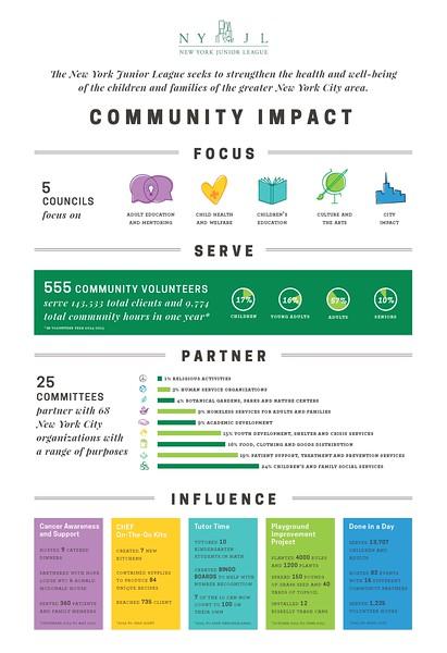 Community Impact Infographics 2016-2017