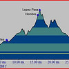 Elevation graph for our Lopez Pass trip.