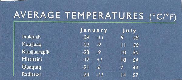 004_Average Temperatures