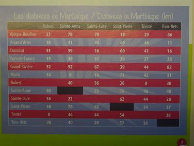 043_Martinique  Distance entre Villes