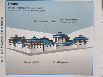006_Bhutan Architecture, Dzongn (Monastery-Fortress)