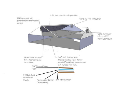 A quickee  diagram of my then, un insulated attic... added insulation and ridge vents.. we'll see how it goes this winter.