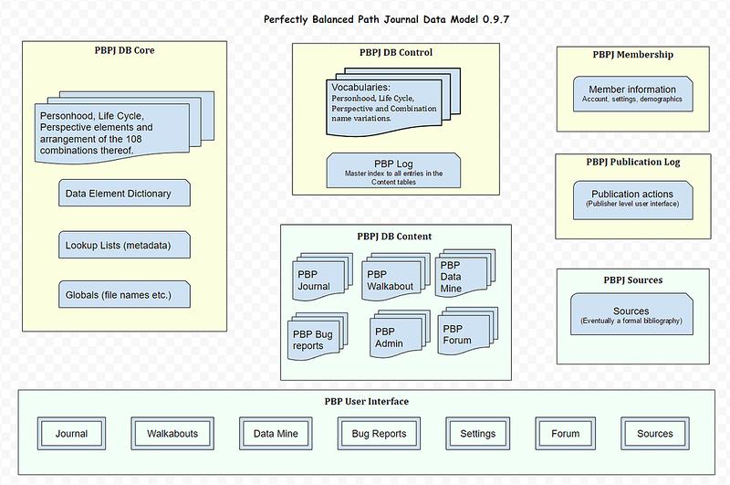 PBPJ data model