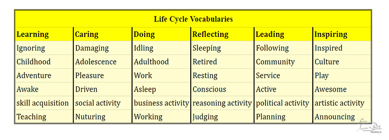 Life Cycle Vocabularies