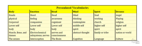 Presonhood vocabularies