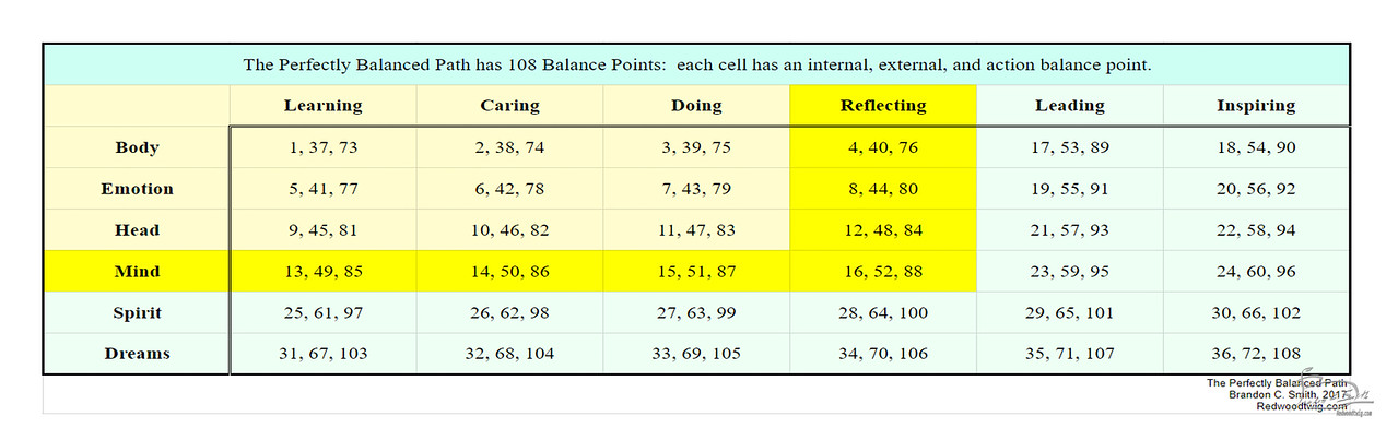 108 balance points