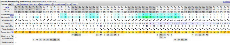 Weather forecast for Brandon Bay for week beginning Thursday, July 11th 2013, courtesy of Windguru.  What a fantastic week of low winds...ideal for coastal cruising in a mobo!  And today, as we set-off for Cahersiveen, is the pick of the lot!  Low winds, low wave height, no clouds, and plenty of sun!