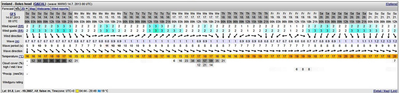 Windguru forecast for Bolus Head at 06.00hrs on Sunday 14th July. Although not as good as the very low winds that we enjoyed for our three days of passages from Portumna to Cahersiveen it looked 'doable'! And I was particularly taken by the the direction of both wind and wave. And we would have an ebb tide as we departed Cahersiveen and a rising tide as we entered Bantry Bay. Seemed good all the way....well, that was the theory!