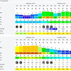 And this is a screen-dump of the weather forecast for Bantry Bay (courtesy of Windfinder Pro) covering the period Sat 25th July - Tues 28th July and shows very clearly why we were glad to be back in Lawrence Cove by Sat. Winds were forecast at circa 31kts with gusts of 40kts for Monday. It was nice to be berthed in the shelter of Lawrence Cove Marina!