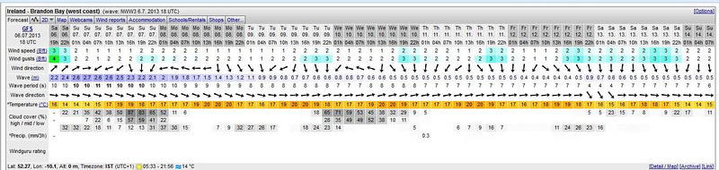 This was the forecast for Brandon Bay as at Saturday 6th July. Unfortunately we have not been able to benefit from the good weather on the Sunday and Monday...water under the bridge now!  But we must make way while the winds are low!