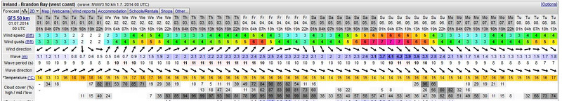 Well, the forecast for our passage to Kilrush is fine (I don't normally screen-dump the forecasts for this particular passage) but the forecast for Brandon Bay for the rest of the week is not looking good.<br /> <br /> So, what are the conditions under which Arthur will normally undertake a coastal passage?  Well we like comfortable conditions. And no, we do not expect that the sea will be like glass. In general terms we like low wind (F2/F3 or occasionally low F4's), wave/swell height below 1.7m.  Obviously there are other considerations like wind direction and tide. Sometimes one element can compensate for another.  We do not enjoy being tossed around like clothes in a washing machine or tumble drier.<br /> <br /> In the screen-dump above Monday offers some positives...wind and wave direction are aligned. Wind and gust speeds could be okay. And wave height might also be okay.  But remember... we are looking at a forecast for a date that is a week away!  It will be interesting to see how the forecast will change over the coming 7 days!