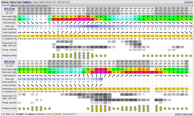 A screen-dump of the Windguru forecast for Bolus Head which arrived on my notebook at 06:00!  Today looking good to go but tomorrow (Monday) looking rough.  And Sunday, 26th July looking even rougher...