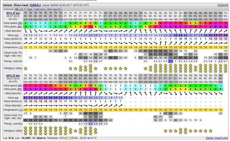Windguru weather forecast for Bolus Head (between Valentia and Dursey Head) for period 30th July - 8th August. Some heavy stuff coming in for the Bank Holiday weekend! Forecast for today is good... F3/F3 (wind and gusts) as we set out rising slightly to F3/F4 towards the end of the passage.  But look at the forecast for 2nd - 4th August... and it actually gets worse! More later!