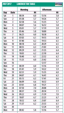 Tide Table for Limerick for July 2017. Note the high-tide times of 02:58 and 15:35. BUT bear in mind the following added complications:<br /> <br /> 1) We have to get into Limerick before high-water otherwise we won't fit under the bridges that lead into the city centre and Sarsfield Lock and Bridge. Thus we must enter the city at least a couple of hours before high-water.<br /> 2) We need high-water or close to it to get over the weir but must not leave it too late so that we cannot get under Sarsfield Bridge!<br /> <br /> So, in a nutshell: <br /> Get into Limerick before 13:00 and get over the weir and under Sarsfield bridge by circa 14:30. The latter timing will be approx. one hour before high-water and therefore there should be sufficient depth of water over the weir but also still sufficient air-draft under Sarsfield Bridge!
