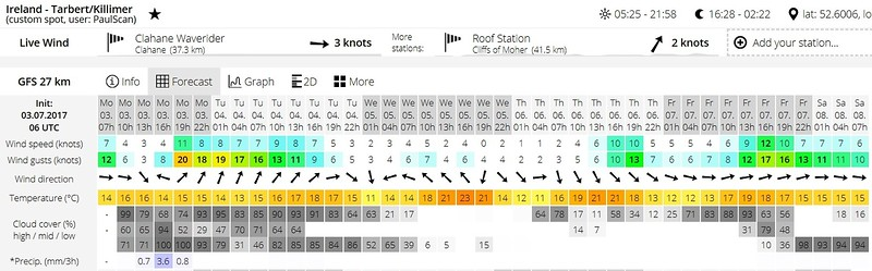 Windguru Forecast for Tarbert/Killimer @ 06:00UTC on Monday, 3rd July 2017.  As we are planning to head direct from Killaloe to Kilrush I have been keeping an eye on the weather at Tarbert/Killimer. Note that there is a nice little window between 10:00 - 16:00 hrs. But note also that winds rise sharply circa 19:00. <br /> <br /> And you may wonder why we didn't wait until Wednesday or Thursday when the winds are much lower throughout each day. Simple...super good days like those we reserve for coastal passages. So, looking at the above forecast we would hope to get to Kilrush today and then move on to Dingle on Wednesday or Thursday.