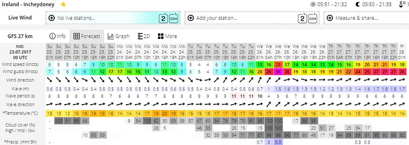 And, as the Windguru forecast predicts it should be ultra calm as we pass Incheydoney (Inchydoney). And great sunshine as well. It is always very satisfying when the forecasts turn into reality...great comfort in knowing that the forecasts are so accurate!