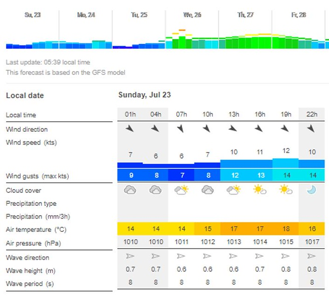 And finally, a Windfinder forecast for Baltimore. Note that our ETA will be circa 13:00 when winds will rise. But still comfortable. And sunshine will be at its strongest.   And wind and wave directions not a problem either. Looks like it will be a pleasant passage.<br /> <br /> Before we head off Mary makes a quick trip to the local Gala and acquires the Sunday papers and some other essentials. We previously confirmed that a) the shop would be open at that hour of the morning and b) that they would have the requisite Sunday papers! All in the affirmative!<br /> <br /> Circa 07:50 we slip our lines and depart Kinsale Yacht Club Marina. we really enjoyed our stay in Kinsale and the marina was so close to the town. A great spot...but a very busy marina!
