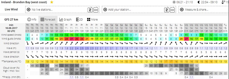 Windguru forecast for Brandon Bay. Note that this is quite similar to the forecast for Smerwick (above). I would like to be approaching Kilrush circa 14:00 which will mean departing Dingle close to 06:00. Another early start for Arthur and her crew...<br /> <br /> Winds are particularly low in the early hours of the morning and wind and wave direction also seem okay for the morning. And wave height is fine.<br /> <br /> Now it's time to check on tides with particular reference to Dingle Bay, Blasket Sound, Smerwick and the Shannon Estuary.<br /> <br /> Unfortunately there was a Full Moon on 7th May which means that there will be Spring tides rather than Neap tides...<br /> <br /> High water in Dingle Harbour is predicted for 07:00. And High water at Smerwick will occur circa 07:05.<br /> <br /> Low water at Carrigaholt is timed for approx. 13:30.  <br /> <br /> Passage planning is beginning to look good.<br /> <br /> If we depart circa 06:00 then we should be transiting the Blasket Sound close to Slack Water. And we should arrive at Kerry Head close to noon.  So, it is probable that we will have wind against tide as we cruise up the Shannon Estuary.  But we should be safely tucked up in Kilrush Marina before the wind rises significantly towards the later hours of the day...