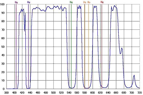 "Hutech IDAS LPS-P2 Light Pollution Suppression filter spectral response curve sourced from <a href=""http://www.sciencecenter.net/hutech/idas/filtplt.htm"">http://www.sciencecenter.net/hutech/idas/filtplt.htm</a>"