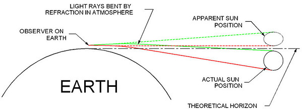 Atmospheric refraction changes the apparent position of objects low on the horizon.  For observers at low altitudes objects close to the horizon are actually about a half degree lower than they appear.  The Sun is about a half degree in diameter so when it appears to touch the horizon it's actually just below the horizon.