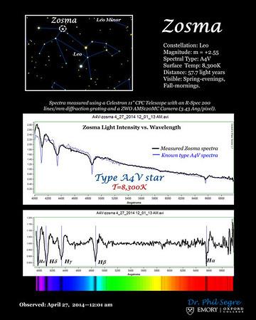 Light spectra of Zosma, type A4V star.