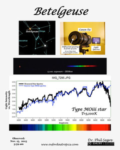 Spectroscopy w/o a Telescope
