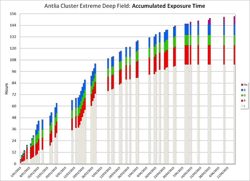 Accumulated Exposure Time: Antlia Galaxy Cluster (Abell S0636) - Extreme Deep Field - 152 Hours