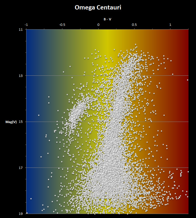 Colour-Magnitude diagram for Omega Centauri