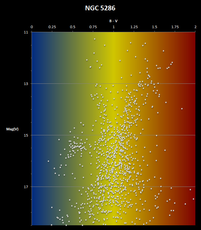 Colour-Magnitude diagram for NGC5286