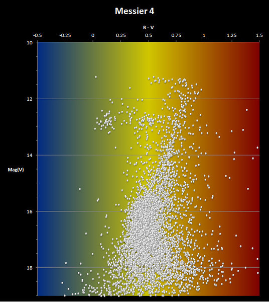 Colour-Magnitude diagram for Messier 4