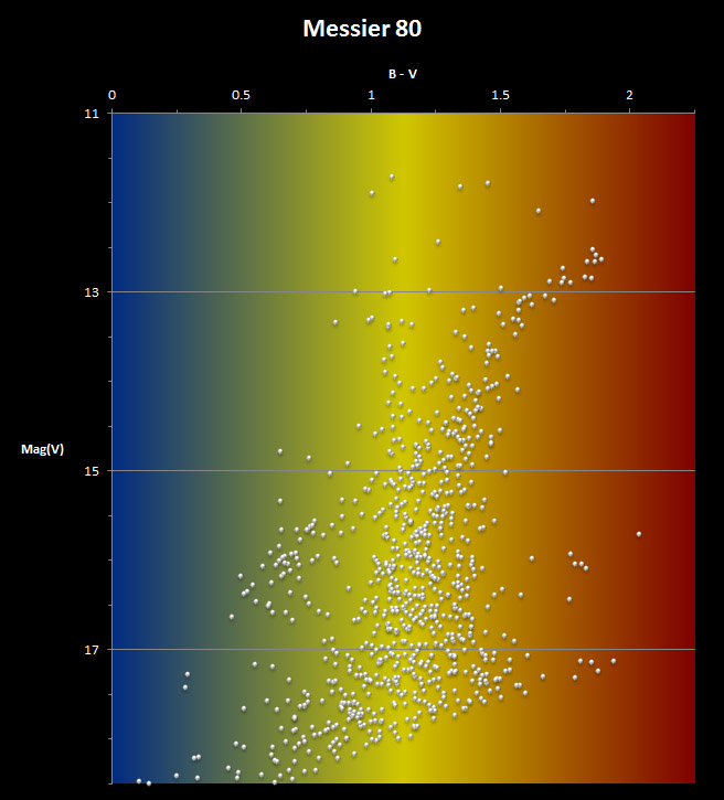 Colour-Magnitude diagram for Messier 80