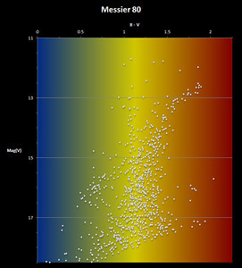 Colour-Magnitude diagram for Messier 80