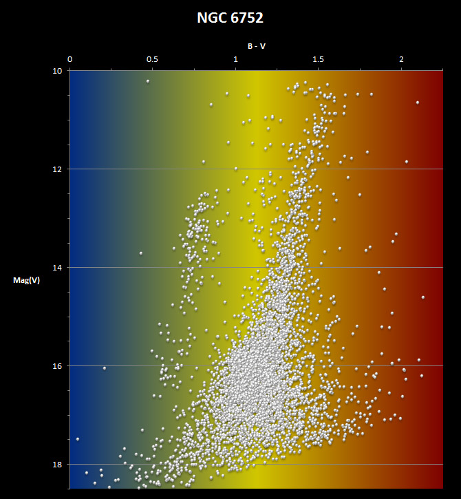 Colour-Magnitude diagram for NGC6752
