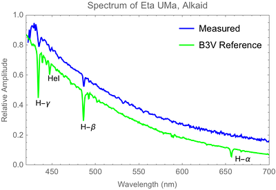 Spectrum of Eta Ursae Majoris, a B3V class star. Hydrogen absorption lines are a bit weaker than in A-type stars, and the H-Alpha line is not visible in this measurement. A weak absorption line of Helium at 447.1 nm is barely visible in the measurement. A reference spectrum for B3V-type stars is shown for comparison.