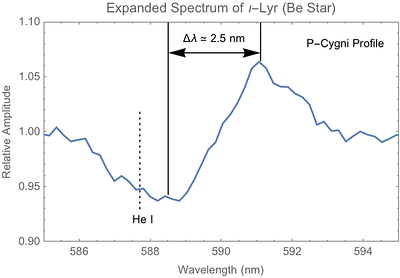 Possible He P-Cygni profile  in expanded view of previous Iota Lyrae spectrum