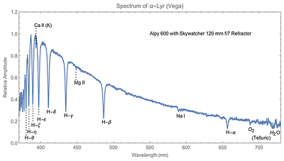 Spectrum of Vega taken using the Alpy 600 Spectroscope and ASI183MM camera on Skywatcher 120mm f/7 with dispersion of around 0.12 nm/pixel (9/4/2018).