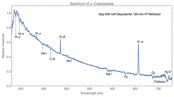 Spectrum of Gamma-Cassiopeiae taken with Alpy 600 spectroscope, ASI183 camera, and Skywatcher 120 mm f/7 refractor (9/4/2018).