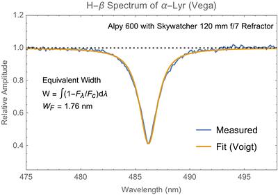 Equivalent width of Vega Hydrogen-Beta spectral line
