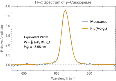 Equivalent width of Hydrogen-Alpha spectral line from Gamma-Cassiopeiae.