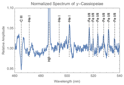 Expanded view of previous Gamma-Cas spectrum showing lines around H-Beta.
