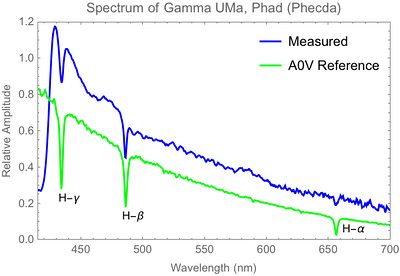 Spectrum of Gamma Ursae Majoris from the previous data re-plotted without compensation for continuous blackbody contribution to the spectrum. Adjustment for spectral response of the camera was still applied. A reference spectrum for A0V-type stars is shown (offset for visibility) for comparison.
