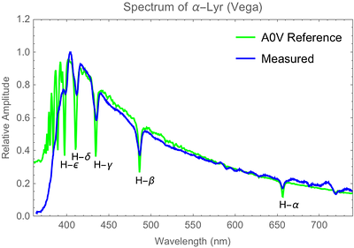 Spectrum of Vega, an A0V type star that is a standard reference for spectral and magnitude classification. Typical strong Hydrogen-Balmer absorption lines are evident. Spectrum taken using an SA100 diffraction grating and ASI183MM camera on Celestron EdgeHD 9.25 with dispersion of about 0.21 nm/pixel (6/16/2018).