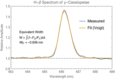 Equivalent width of Hydrogen-Beta spectral line from Gamma-Cassiopeiae.