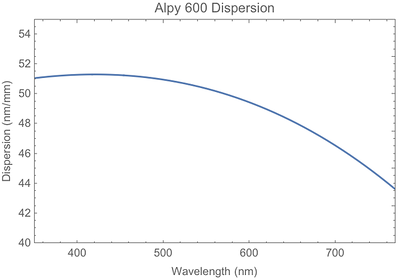 Dispersion of the Alpy 600 spectroscope grism ( 600 line/mm grating plus prism). Nonlinear dispersion is due to the wavelength dependent index of refraction of the glass prism.