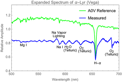 Expanded view of previous Vega spectrum showing more tentative identifications of weak absorption lines.